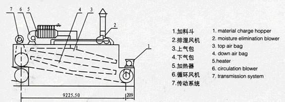Estado de investigación y perspectivas del secador por bomba de calor