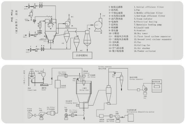Tecnología de secado por congelación al vacío en aplicaciones alimenticias (1)