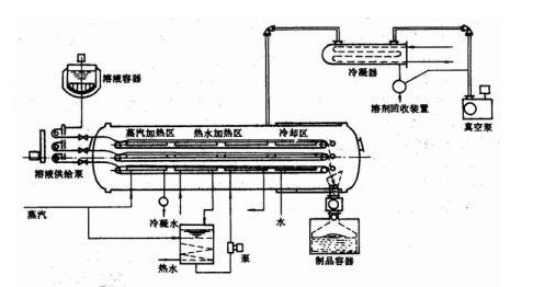 Nuevo diseño de secador de vacío por microondas